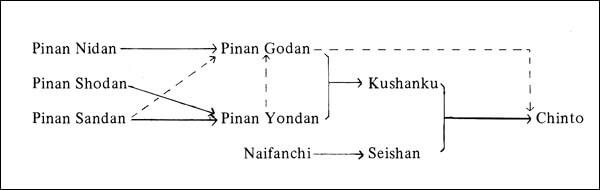 Kata chart